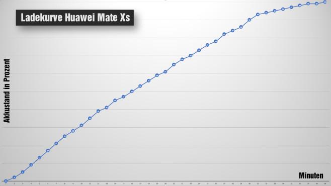 Huawei Mate Xs©COMPUTER BILD / MIchael Huch