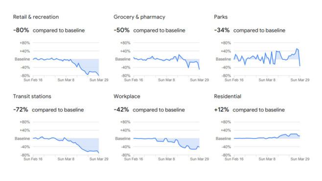 Google Tracking für Hamburg©Google