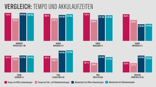 Notebooks bis 1.000 Euro im Test: Tempo und Akkulaufzeiten im Vergleich©COMPUTER BILD