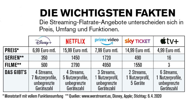 Streaming-Dienste-Vergleich © COMPUTER BILD, Sky Ticket, Amazon, Disney+, Apple, Netflix