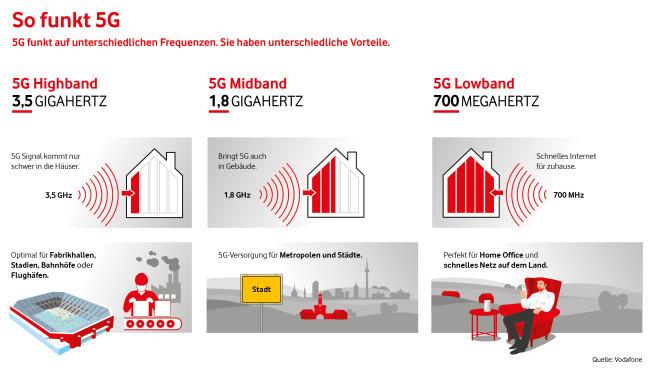 5G-Frequenzvergleich: Durchdringung von Gebäuden©Vodafone