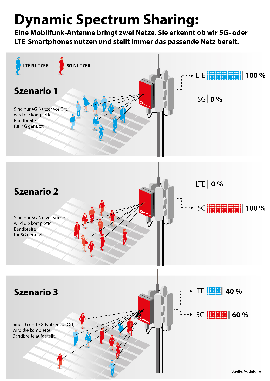 Dynamic Spectrum Sharing: 4G und 5G©Vodafone