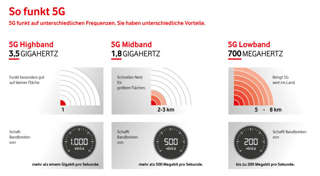 Vergleich: Reichweite und Tempo von 5G©Vodafone