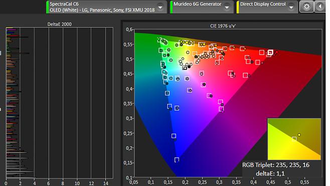LG OLED GX im Test: Der erste neue OLED-TV des Jahres! LG OLED GX im Test: Die Linien im linken Diagramm der Analyse-Software  stellen die Abweichungen für unterschiedlichste Fartöne dar. Werte bis 3 sind gut, reichen die Linien wie beim LG nur bis zur senkrechten 1er-Linie, sind keine Farbfehler sichtbar. Im rechten Diagramm muss der Fernseher im Test die kleinen Quadrate der Soll-Farbwerte genau treffen – die Punkte zeigen die Messungen an, die Trefferquote ist hervorragend.©COMPUTER BILD