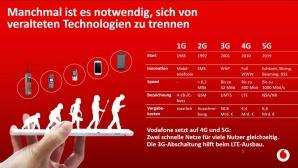 Der Weg vom ersten Handynetz zu 5G©Vodafone
