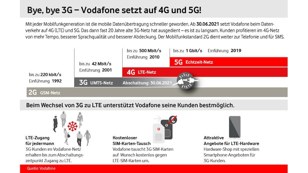Vodafone: Maßnahmen zur UMTS-Abschaltung