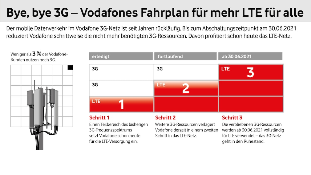 Vodafone UMTS-Abschaltung