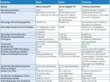 Anbieter-Vergleich