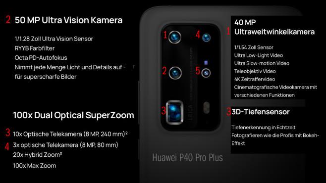 Die fünf Kameralinsen des Huawei P40 Pro Plus©Huawei/Montage: COMPUTER BILD