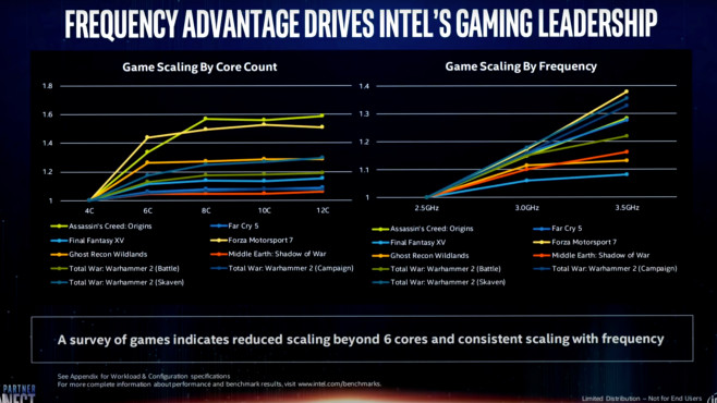Grafik: Frequency advantage drives Intel's gaming leadership © YouTube, AdoredTV