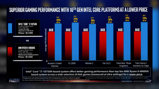 Intel-AMD-Vergleich: Superior gaming performance with 10th gene intel core platforms at a lower price © YouTube, AdoredTV