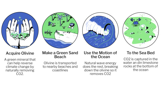 Project Vesta: Rettet grüner Sand die Menschheit? Das Prinzip ist simpel: Olivine holen, am Strand verschütten, Wellen bringen den grünen Sand ins Meer, der dann im Wasser CO2 bindet und auf den Meeresboden fällt.©Project Vesta, Screenshot