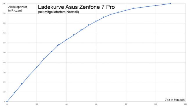 Asus Zenfone 7 Pro Ladekurve©COMPUTER BILD / Michael Huch