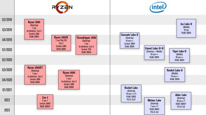 Roadmap CPU©COMPUTER BILD