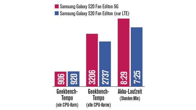 S20 FE 5G vs. S20 LTE©COMPUTER BILD