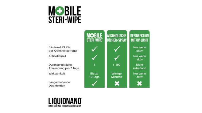 Mobile Steri-Wipes: Neues Hightech-Desinfektionstuch zur Displayreinigung Displays haben mit Liquidnano eine zertifizierte Schutzwirkung bis zu 10 Tage vor Viren und Bakterien.©Liquidnano
