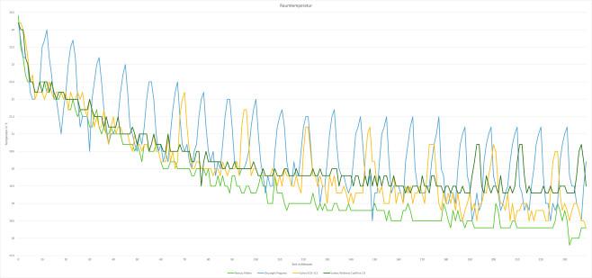 Test: mobile Klimaanlagen©COMPUTER BILD