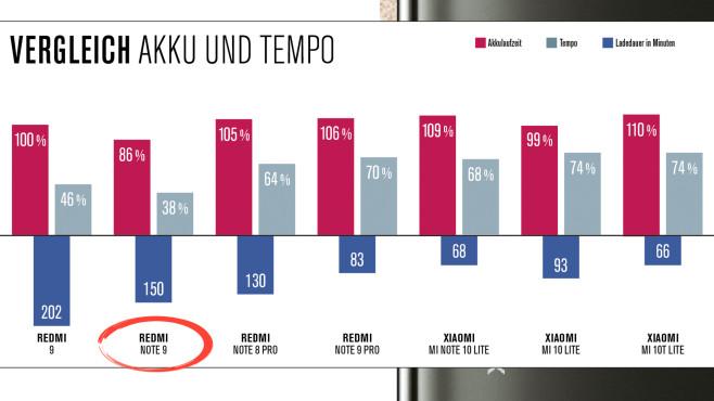 Tempo und Akku Redmi Note 9©COMPUTER BILD