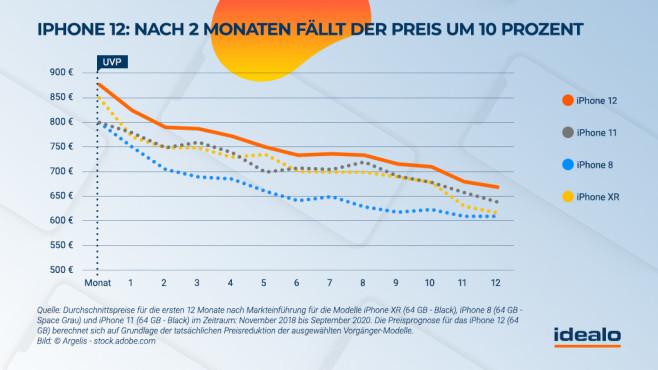 idealo-Prognose zum iPhone-Preisverfall: Wann sinken die iPhone-12-Preise?©idealo