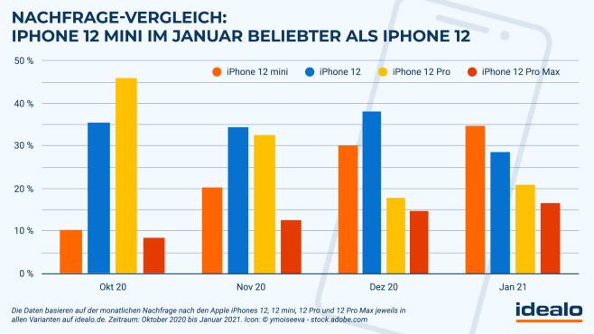 iPhone 12 mini im Nachfrage-Vergleich©idealo