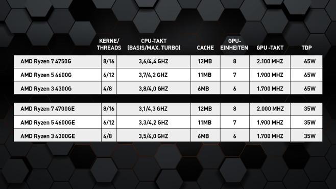 AMD-Übersicht©COMPUTER BILD