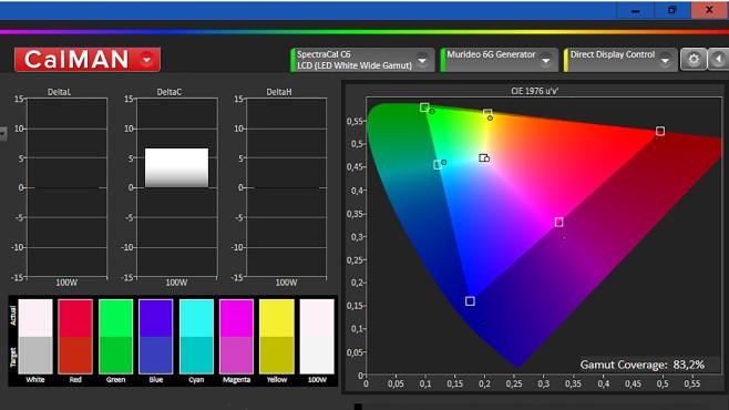 Die Analyse- und Kalibrier-Software Portrait Calman attestiert dem Philips PUS8505 einen beachtlichen HDR-Farbumfang©COMPUTER BILD