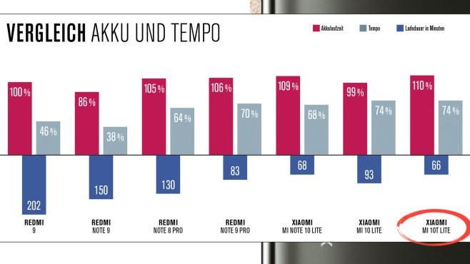 Xiaomi Mi 10T Lite im Test: 5G und 120 Hertz zum kleinen Preis Bei der Akkulaufzeit (über-)erfüllen fast alle der hier aufgeführten Xiaomi-Handys die 10-Stunden-Marke (100?Prozent), ab der es die Ausdauer-Note 1,0 gibt. Beim Tempo halten selbst die schnelleren Kandidaten Abstand zu den Bestwerten, die Oberklasse-Handys erreichen. Das Redmi 9 ist beim Laden am langsamsten.©COMPUTER BILD