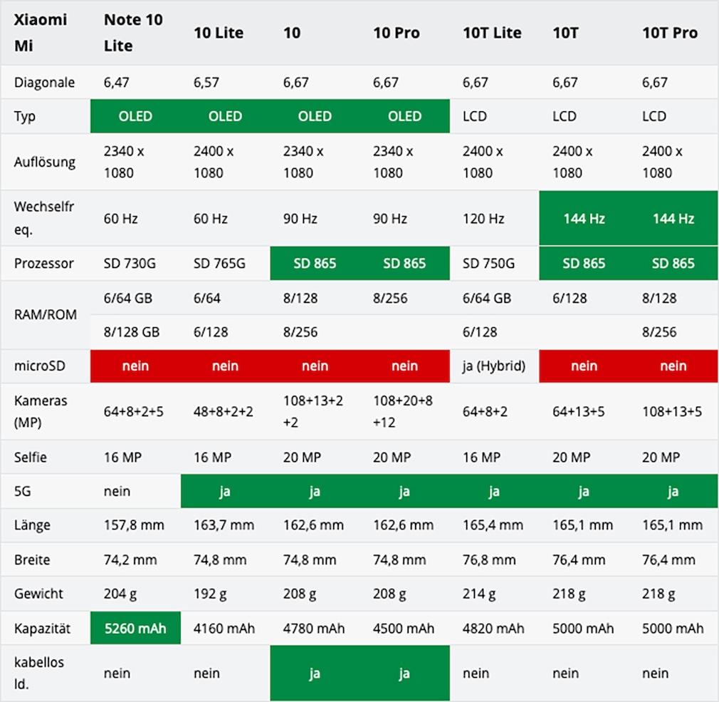 Xiaomi Mi 10 Vergleich Tabelle
