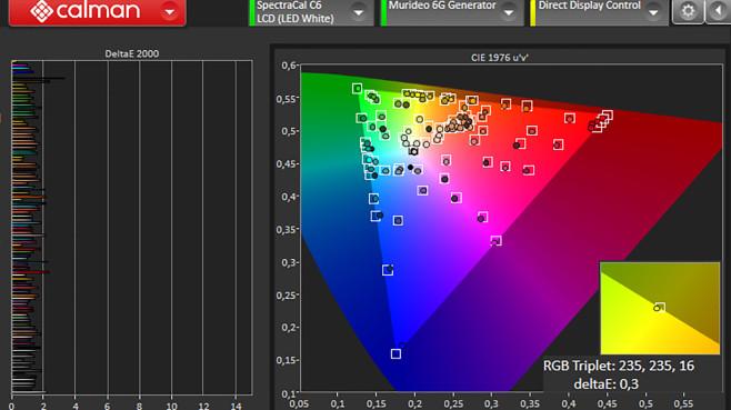 LG Nano81 im Test: Fernseher mit viel Farbe, viel Komfort und wenig Schatten Im Test attestierte dem LG Nano816NA das Analyse-Tool  vorbildlich geringe Farbabweichungen: Die Fehler für die geprüften Farbtöne bleiben weitgehend hinter der 2er-Linie (linkes Diagramm), die Sollwerte trifft der Fernseher seher gut (rechtes Dreieck).©COMPUTER BILD
