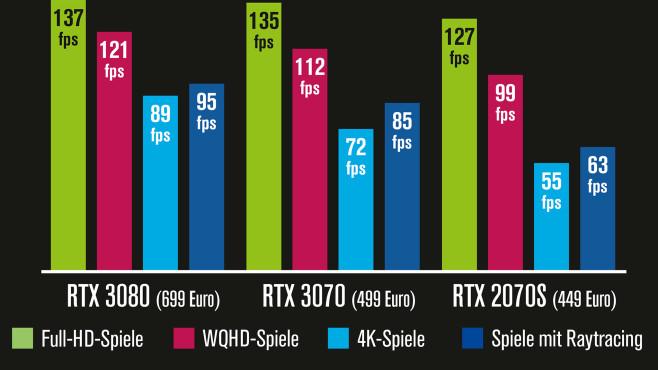 Nvida GeForce RTX 3070 im Test: Tempovergleich©COMPUTER BILD