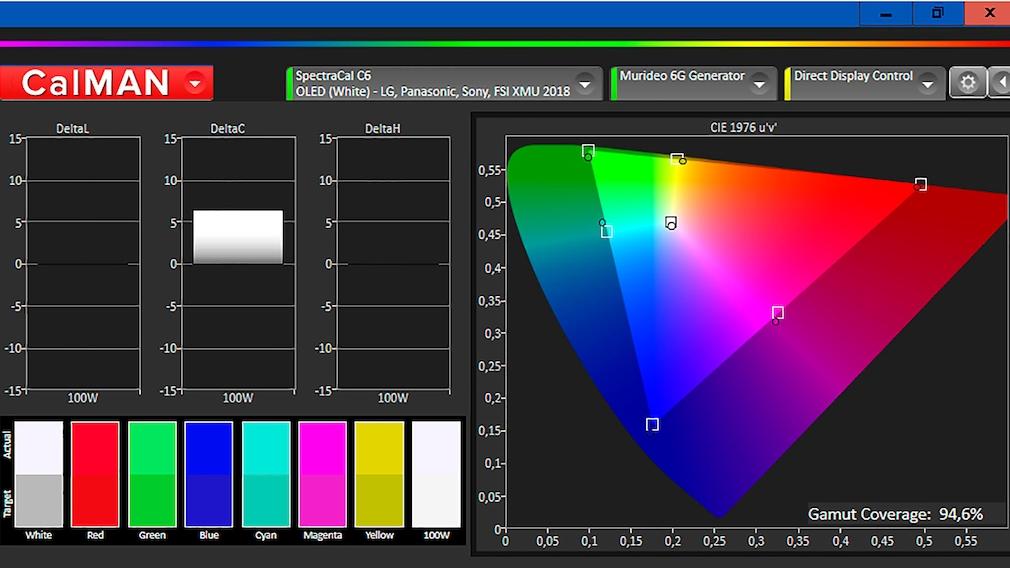 Der mit Portrait Displays Calman ermittelte Farbumfang vom Sony A8 ist typisch für OLED-Fernseher.