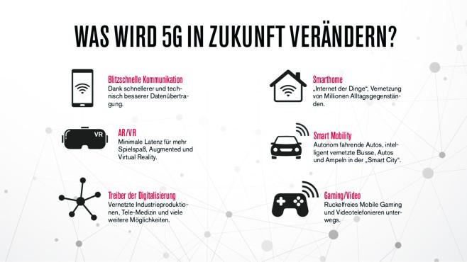 Was wird 5G in Zukunft verändern?©COMPUTER BILD