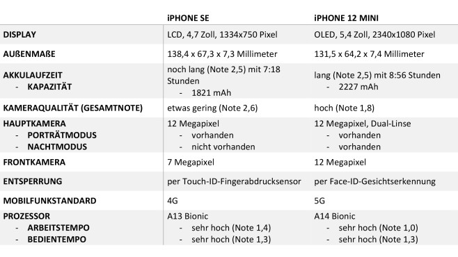 iPhone Vergleich©COMPUTER BILD