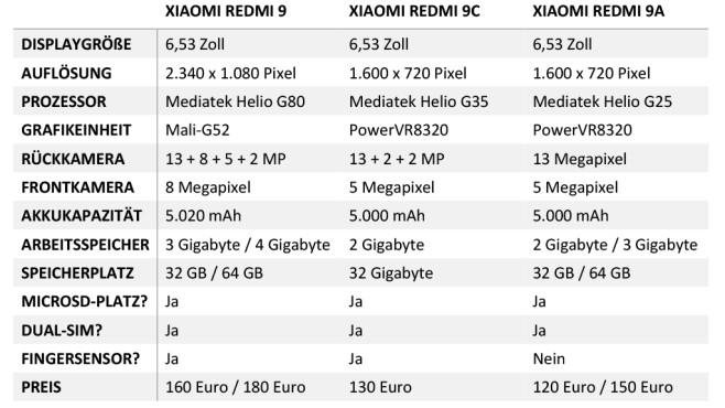 Xiaomi Redmi 9: Serie im Vergleich©COMPUTER BILD