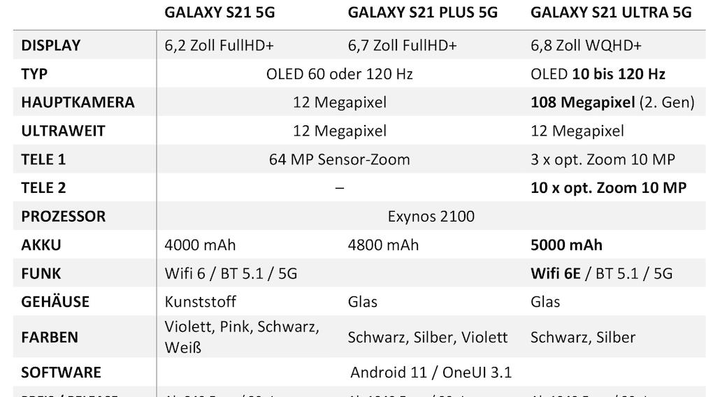 Galaxy S21 technische Daten