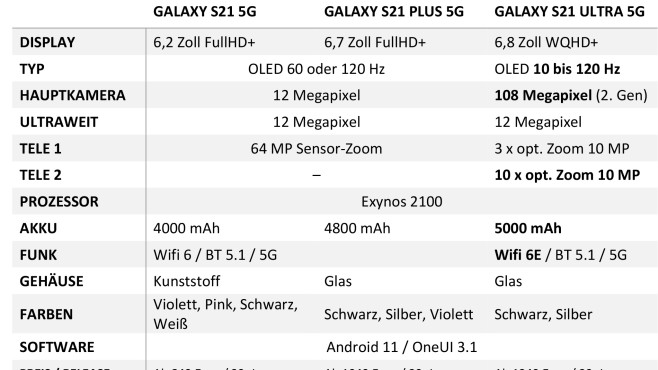 Galaxy S21 technische Daten©COMPUTER BILD