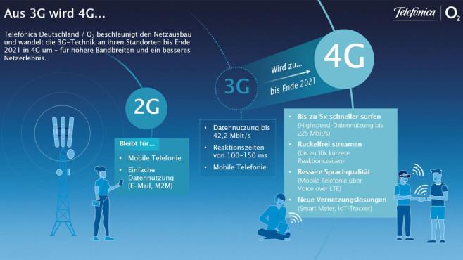 Grafik erklärt 3G-Abschaltung bei O2©Telefonica