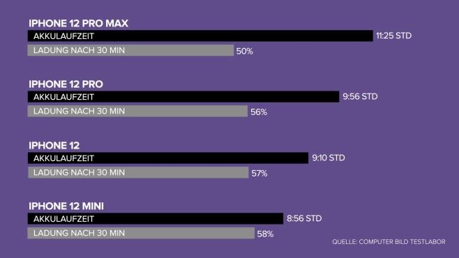 Vergleich der Akku-Laufzeiten der iPhone-12-Modelle©COMPUTER BILD
