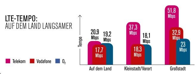 LTE-Tempo 2019: Stadt- und Land-Vergleich©COMPUTER BILD