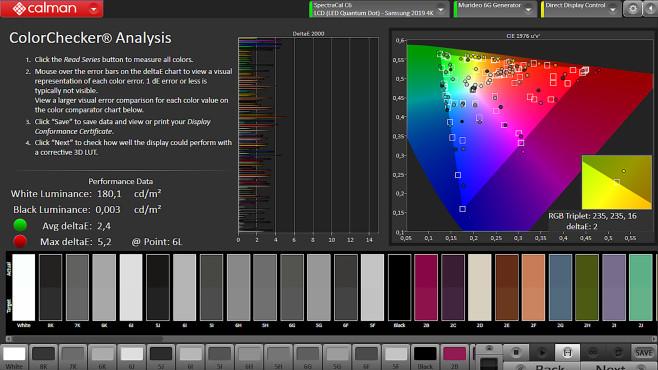 Der Samsung Q90T gab im Test Farben weitgehend unverfälscht wieder.©COMPUTER BILD