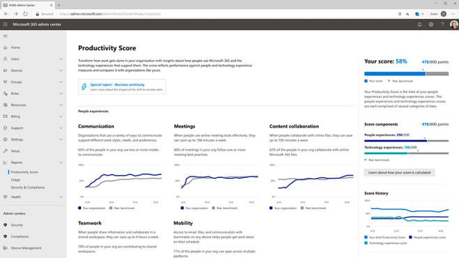 Microsoft Productivity Score©Microsoft
