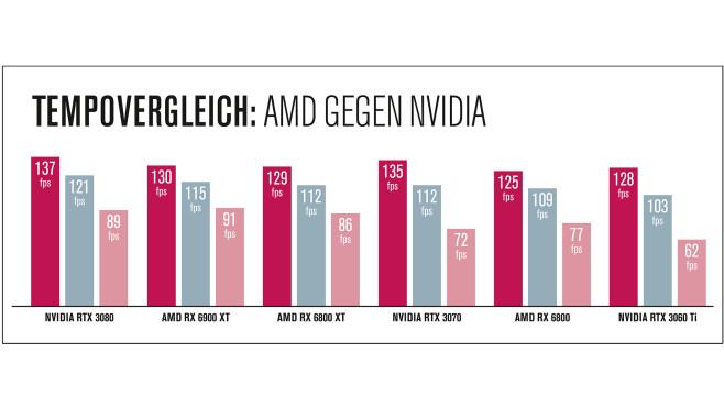 AMD Radeon RX 6900XT: Test tempovergleich©COMPUTER BILD