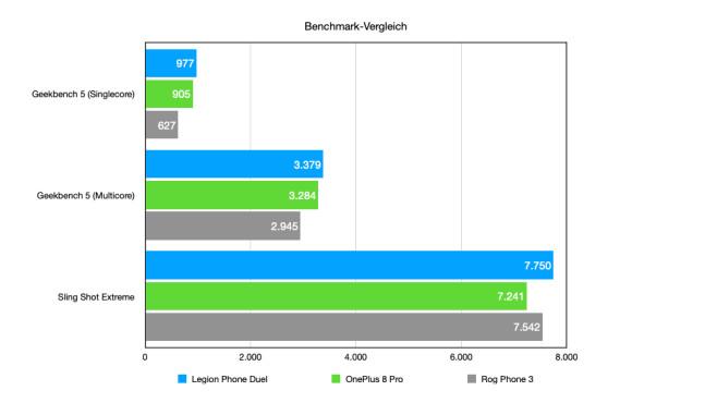 Benchmark-Vergleich©COMPUTER BILD