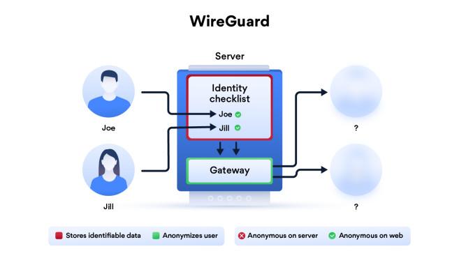 OpenVPN, WireGuard und Co.: Was Sie über VPN-Protokolle wissen müssen NordVPN umgeht in seiner WireGuard-Lösung das Problem der statischen IP-Adressen mit einem zusätzlichen NAT-Server, der dynamische IP-Adressen verteilt.©NordVPN, Computer Bild
