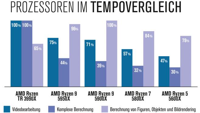 AMD Ryzen 9 5950X und Ryzen 5 5600X: Test©COMPUTER BILD