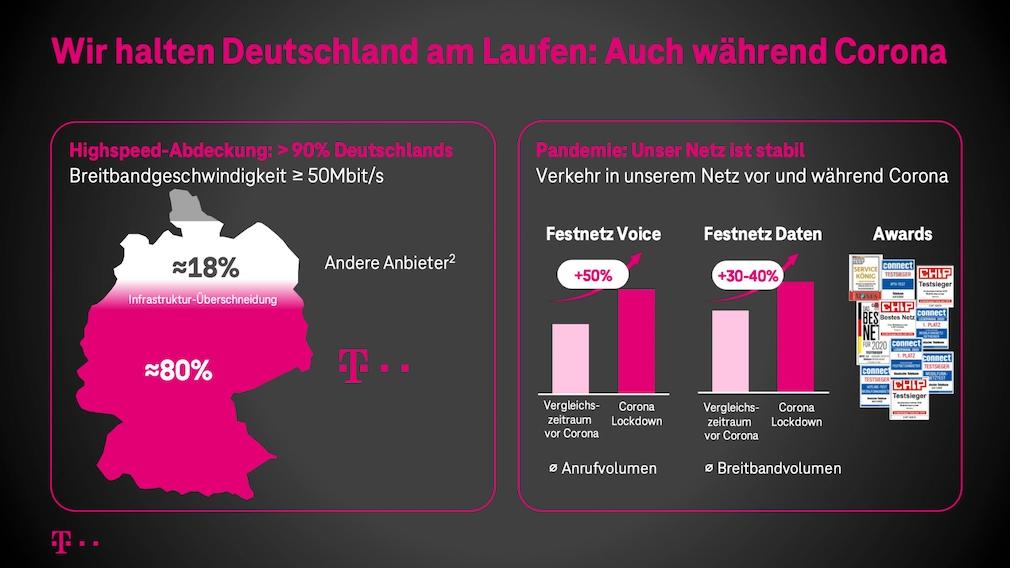 Die bisherige DSL-Infrastruktur aus Kupferleitungen ins Haus mit Glasfaserausbau entlang der Straße sieht die Telekom als einen Grund, warum die meisten Haushalte in Deutschland auch in Corona-Zeiten zu Hause ausreichend hohes Tempo nutzen konnten.