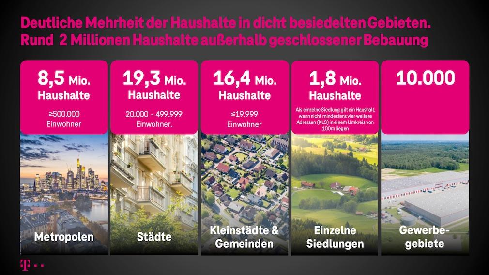 Haushalte in Deutschland: Wo wohnen die Deutschen?