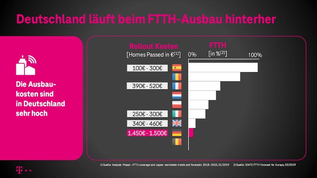 Kosten für den Glasfaserausbau: Nach Ansicht der Telekom sind sie in Deutschland viel zu teuer. Gründe: Der Ausbau muss bislang meist nach anspruchsvollen Tiefbau-Vorgaben erfolgen, die Genehmigungen sind zäh und aufwendig.