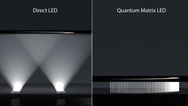 LED Backlight und Quantum Matrix Mini LED Backlight im Vergleich©Samsung, COMPUTER BILD