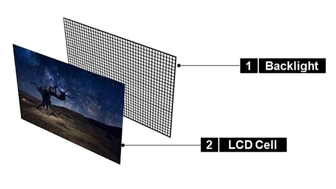 LG-Fernseher 2021: QNED-TVs & neue OLED-Generation Mini-LED-TVs sind LCD-Fernseher mit tausenden kleinen LEDs als Backlight anstelle einsamer LED-Zeilen.©LG Electronics